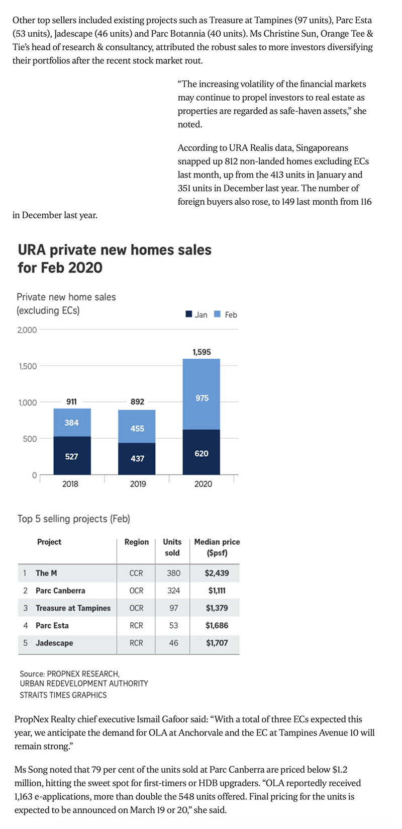 The Gazania - New private home sales in Singapore jumped 57.3 per cent in February 2